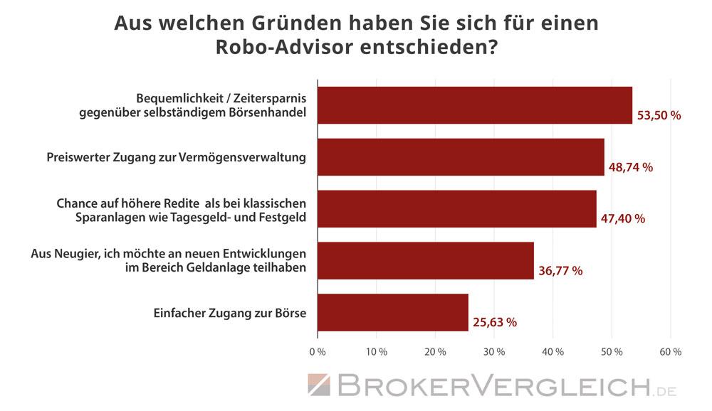 Gründe für einen Anlage bei einem Robo-Advisor - Statistik Brokervergleich.de 2019