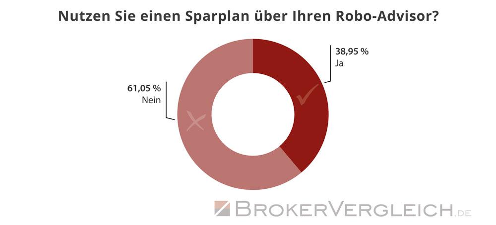 So viele Kunden nutzen einen Sparplan für die Anlage beim Robo-Advisor - Statistik Brokervergleich.de 2019