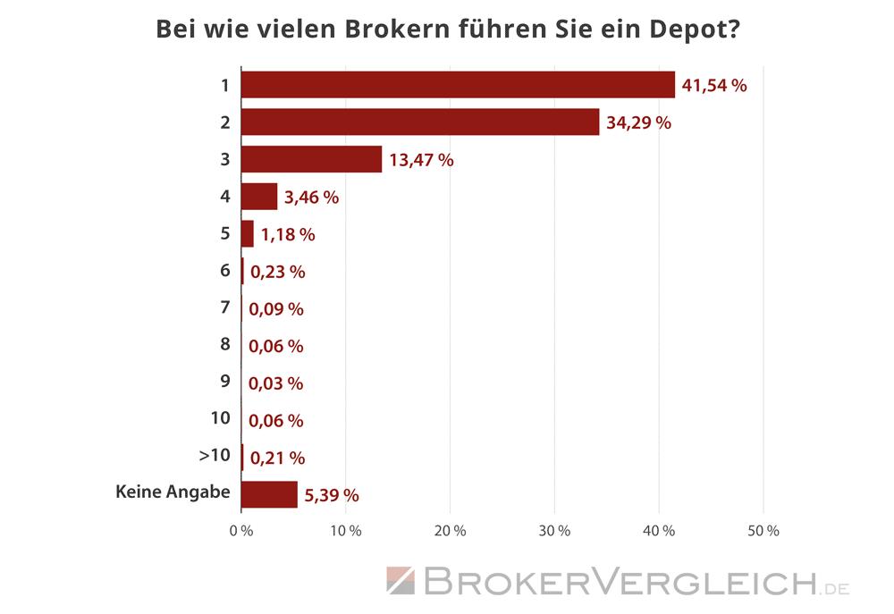 So viele Depots führen Trader im Durchschnitt  - Statistik Brokervergleich.de 2020