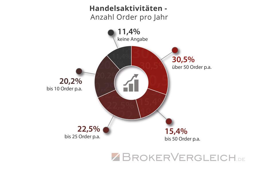 So häufig sind Trader im Jahr durchschnittlich aktiv - Statistik Brokervergleich.de 2016