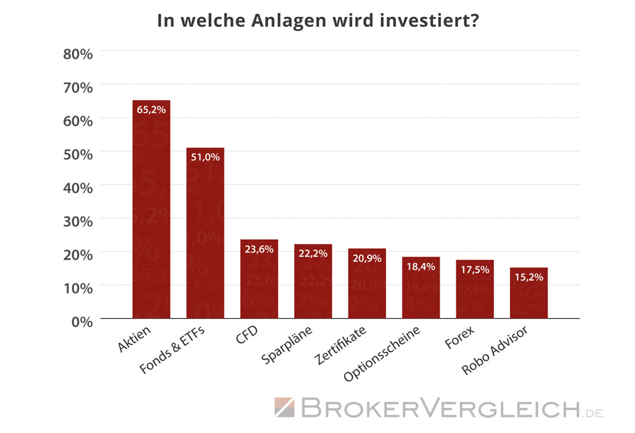 Trader legen ihr Kapital vorwiegend in Aktien, Fonds und ETFs an - Statistik Brokervergleich.de 2016