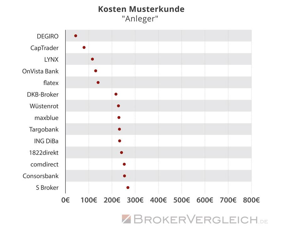Kostenverteilung nach Online-Broker für den Musterkunden Anleger - Statistik Brokervergleich.de