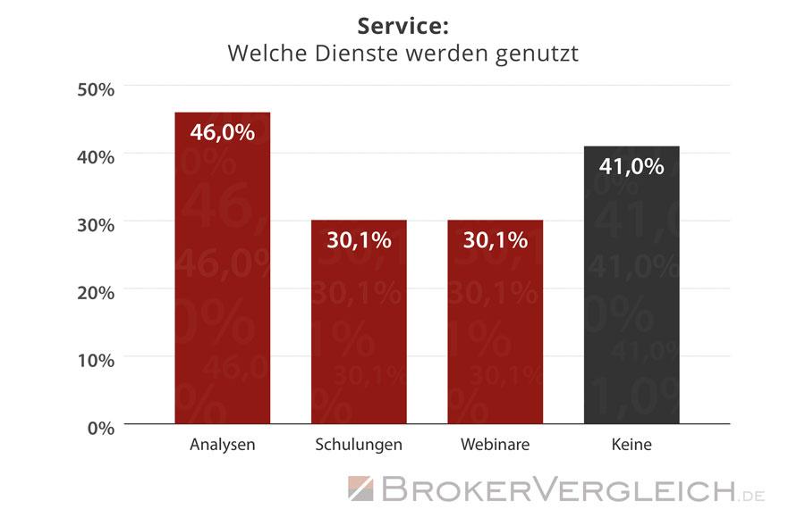Diese Service-Dienstleistungen nutzen Trader bei ihren Online-Brokern - Statistik Brokervergleich.de 2016