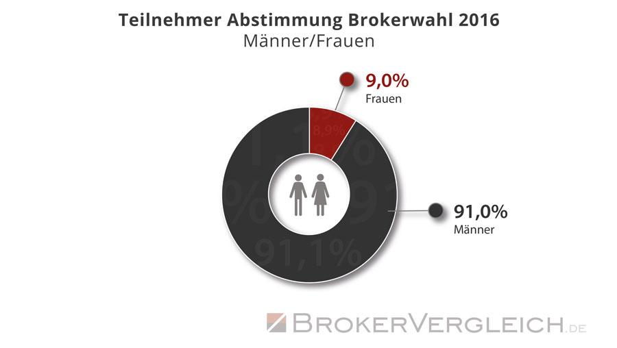 Statistik zur Wahlbeteiligung an der Brokerwahl 2016 - Auswertung: Männer und Frauen - Brokervergleich.de
