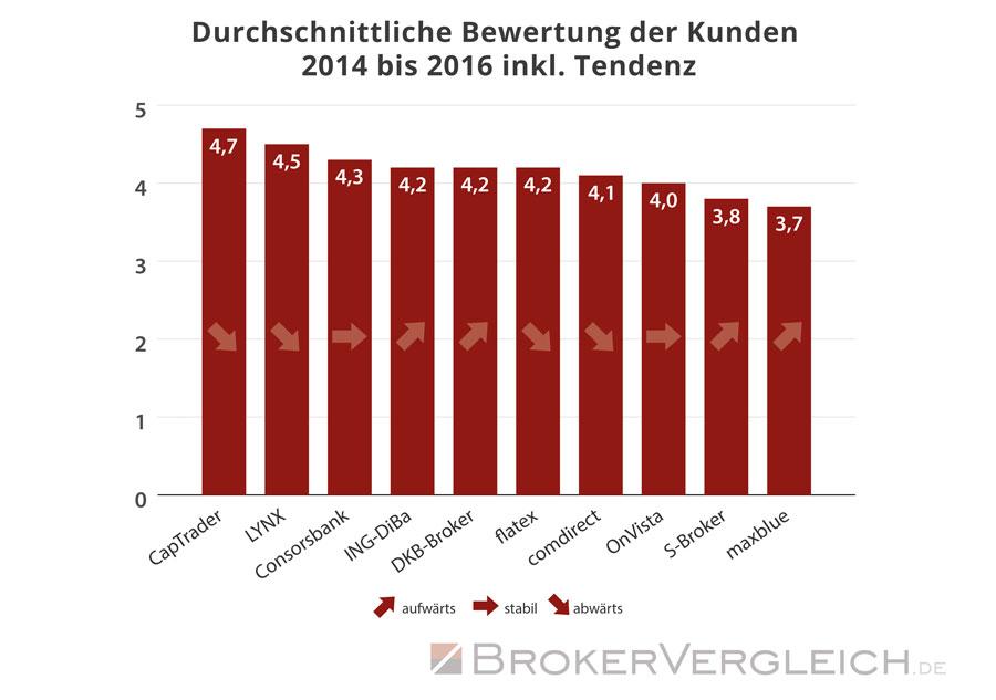 So bewerteten die Kunden ihren Online-Broker durchschnittlich - Statistik Brokervergleich.de 2016