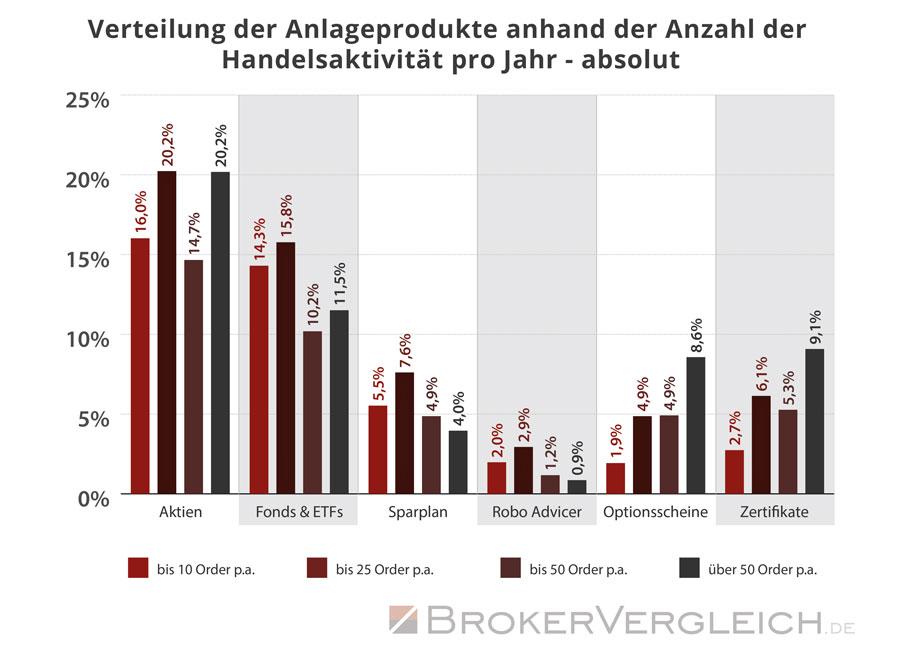 Wie oft traden Anleger in den verschiedenen Anlagekategorien - Auswertung absolut - Statistik Brokervergleich.de 2016