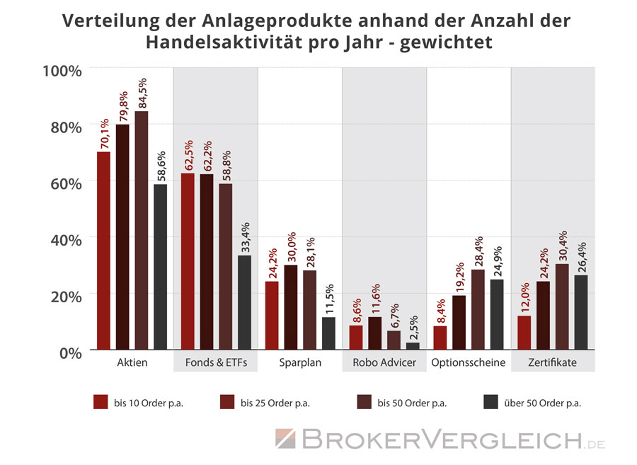 Wie oft traden Anleger in den verschiedenen Anlagekategorien - Auswertung gewichtet - Statistik Brokervergleich.de 2016