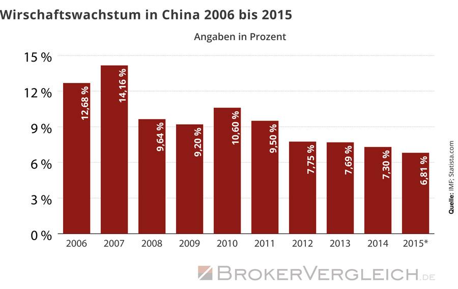China stürzt ab. Wie das Chart zeigt, ist das Wirtschaftswachstum des Landes seit 2007 stark rückläufig.