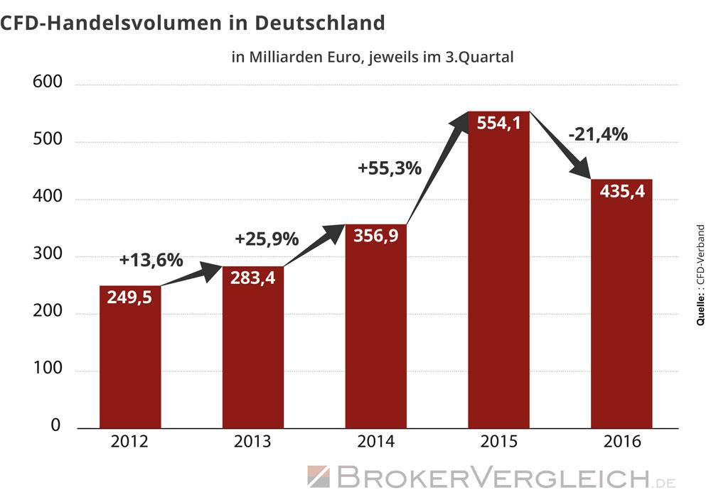 Die Entwicklung des CFD-Handelsvolumens in Deutschland zeigt einen beschleunigten Zuwachs bis 2015. 2016 ging das Volumen zurück.