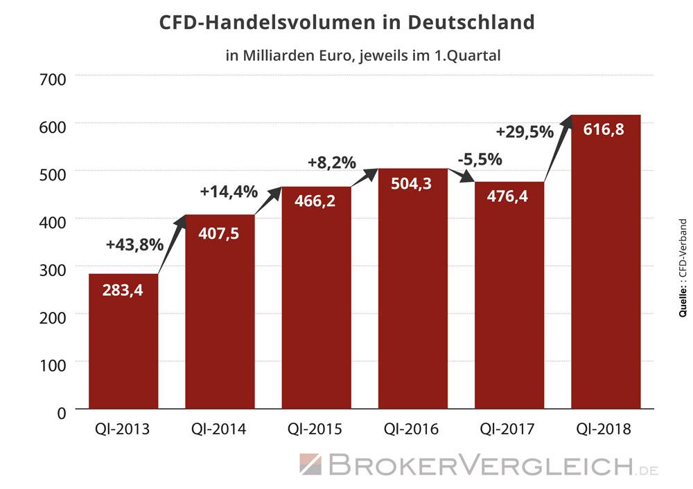 Infografik zur Entwicklung des Handelsvolumens von CFDs in Deutschland