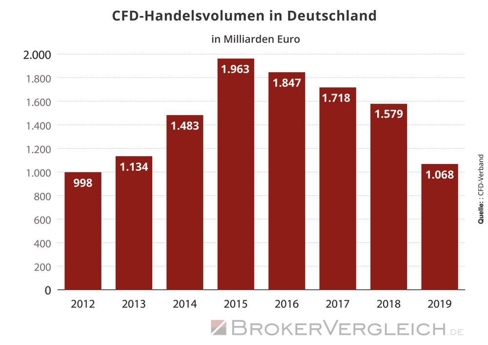 Statistik zur Entwicklung des CFD-Handelsvolumens in Deutschland