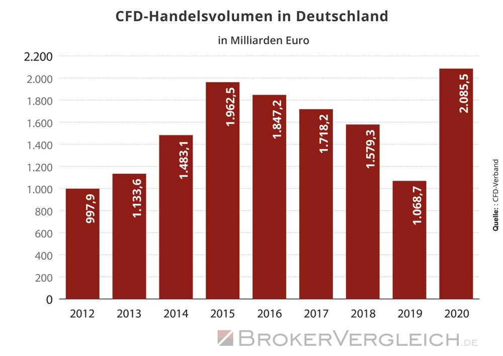 Entwicklung des CFD-Handelsvolumens in Deutschland