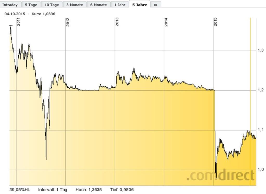 Der Crash beim Schweizer Franken