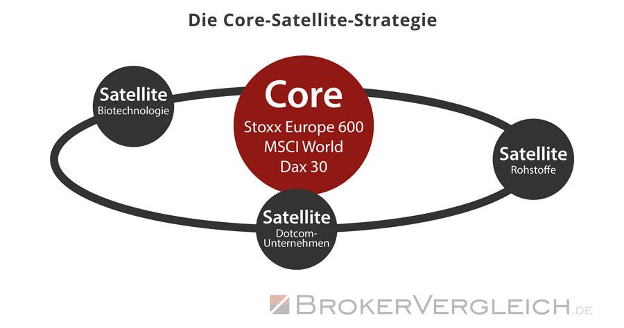 Diese Grafik zeigt die Core-Satellite-Strategie bei ETFs