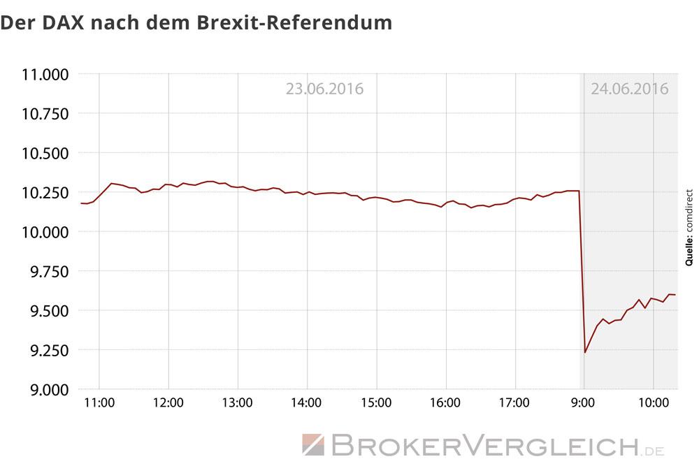 Diese Grafik zeigt den Kurs des DAX nach dem Brexit-Referendum