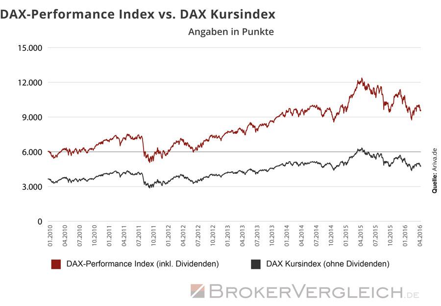 Welchen Anteil die Dividende an der Gesamtperformance einer Geldanlage macht, zeigt der Unterschied zwischen DAX Performanceindex und DAX-Kursindex.