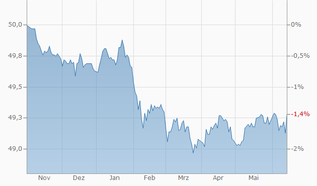 Performance-Chart Der Zukunftsfonds