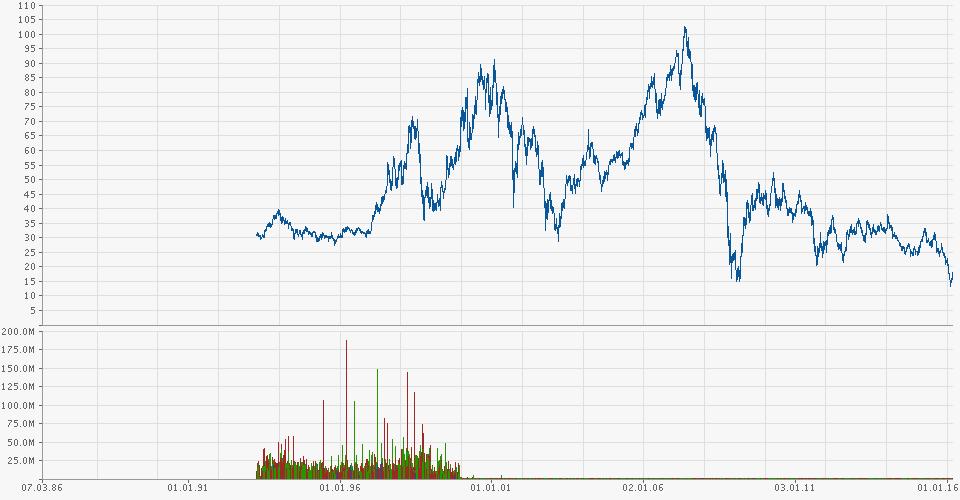 deutsche-bank-chart