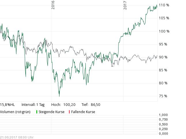 Performance Dirk Müller Premium Aktien Fonds vs. DAX