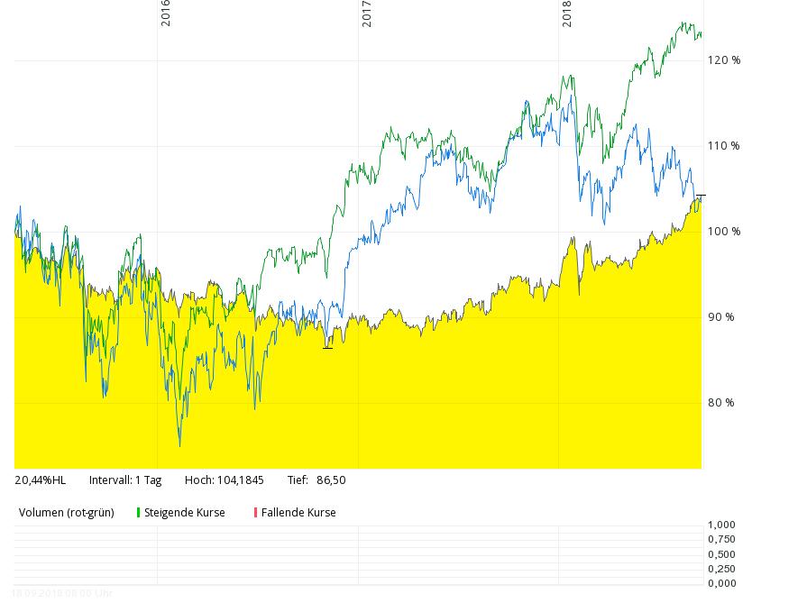 Performance des Dirk Müller Premium Aktienfonds seit Auflage