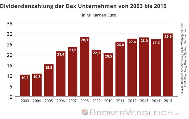 Zum Beitrag - Sind Dividenden die neuen Zinsen?