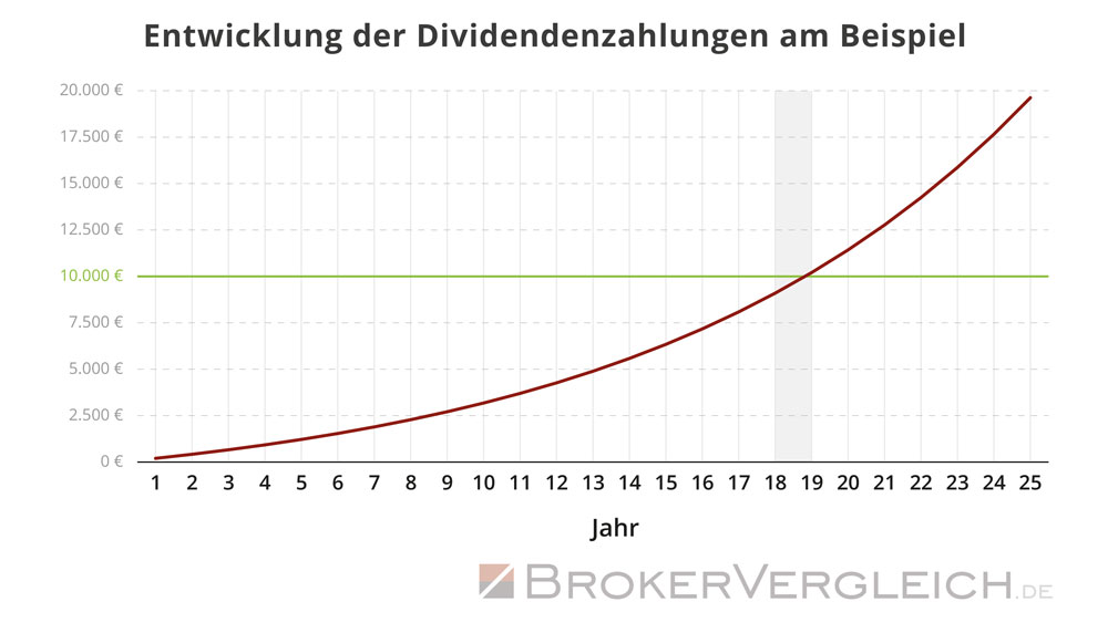 Infografik zur Entwicklung von Dividendenzahlungen im Zeitverlauf