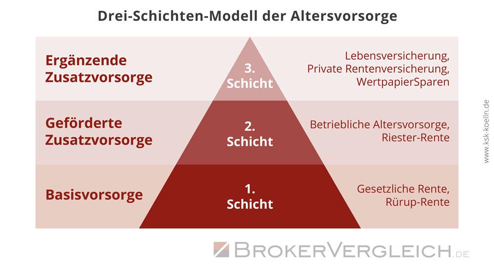 Um im Alter finanziell abgesichert zu sein, sollte man sich an das 3-Schichten-Modell der Altersvorsorge halten