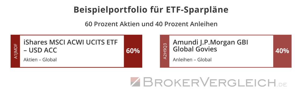 Anlagevorschlag für ein ETF-Portfolio aus 60% Aktien und 40%  Anleihen