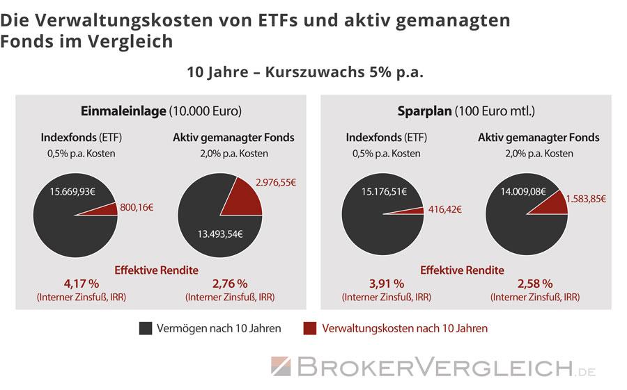 Diese Grafik zeigt die Verwaltungskosten von ETFs und aktiv gemanagten Fonds im Vergleich bei Einmalanlagen und im Sparplan