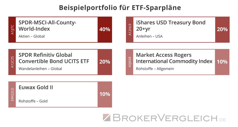 ETF-Musterportfolio diversifiziert inkl. Gold und Rohstoffen