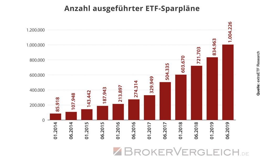 Anzahl aktiver ETF-Sparpläne