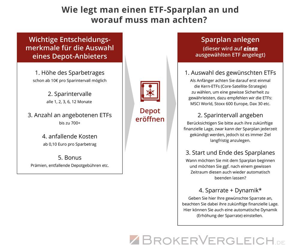 Wie legt man einen ETF-Sparplan an und worauf muss man achten?