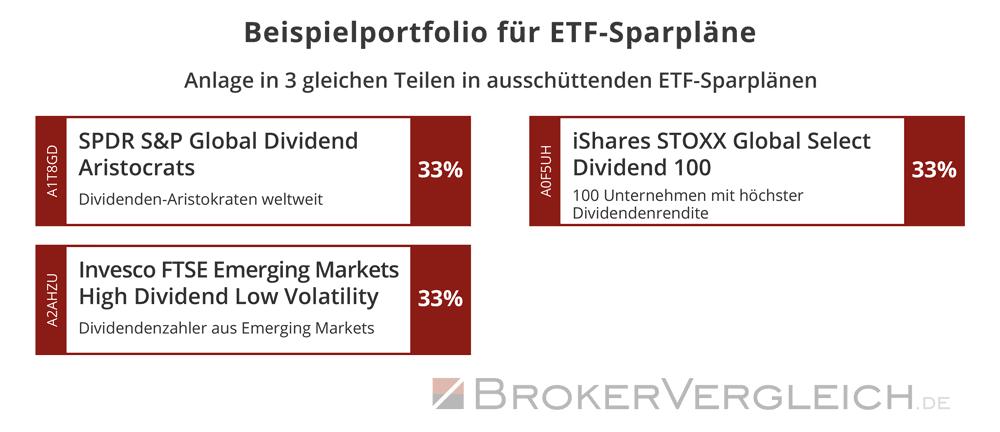 ETF-Sparplan-Portfolio mit monatlicher Dividende