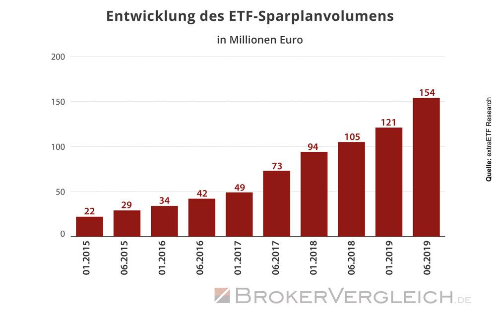 Entwicklung des Volumens von ETF-Sparplänen
