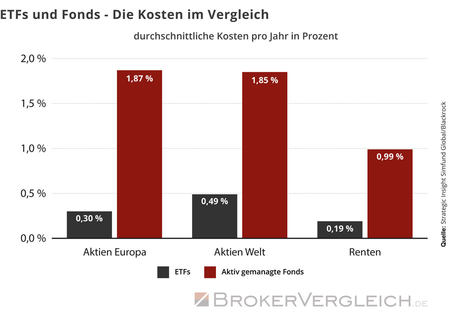 Deutsche bank online broker kosten