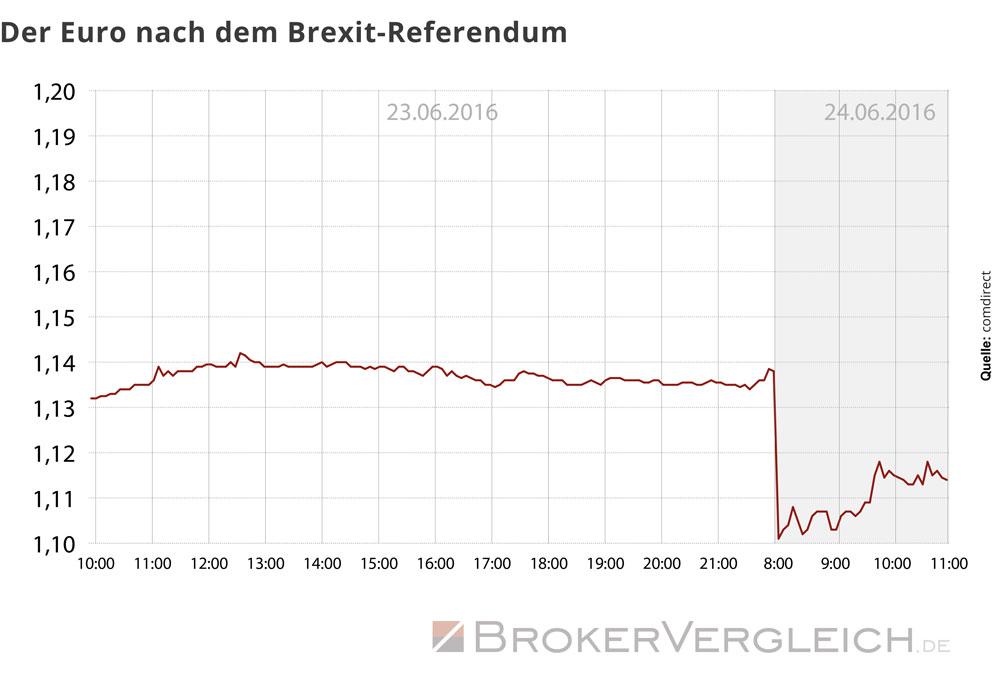 Diese Grafik zeigt den Kurs des Euros zum US-Dollar nach dem Brexit-Referendum