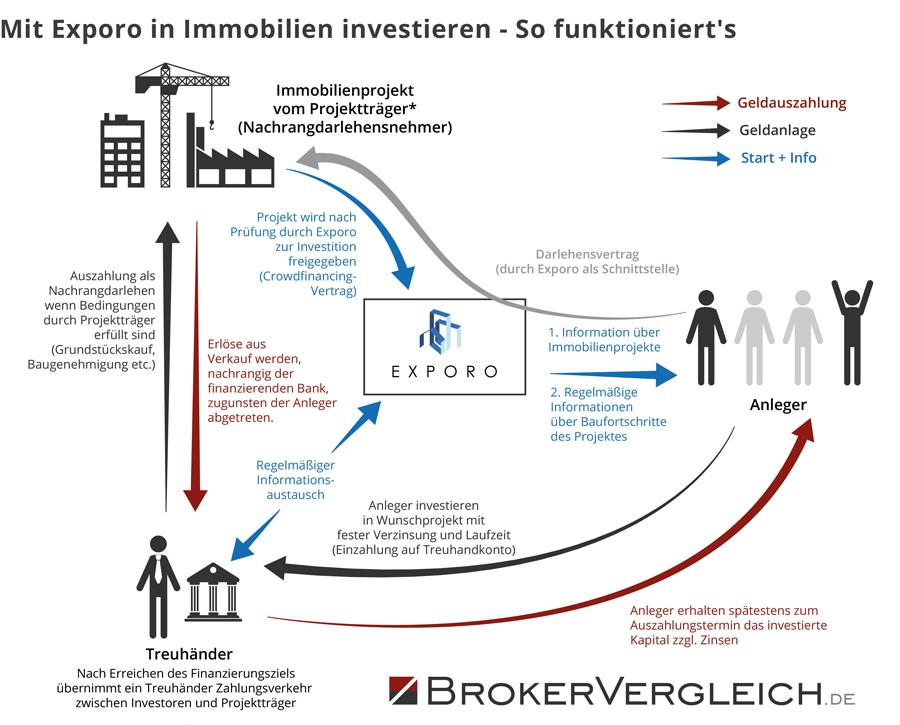 Anleger können mit der Crowdinvesting Plattform Exporo direkt in Immobilien investieren. Unsere Infografik zeigt, wie es funktioniert.