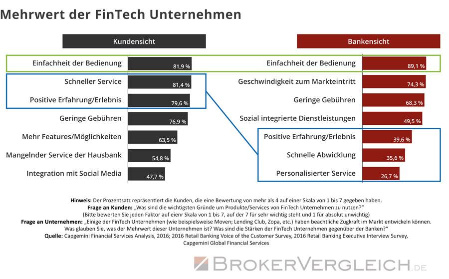 Bei Kunden gelten Fintechs als innovativ und reaktionsschnell. Die Grafik stellt die Beurteilung von Kunden der Einschätzung klassischer Banken gegenüber.