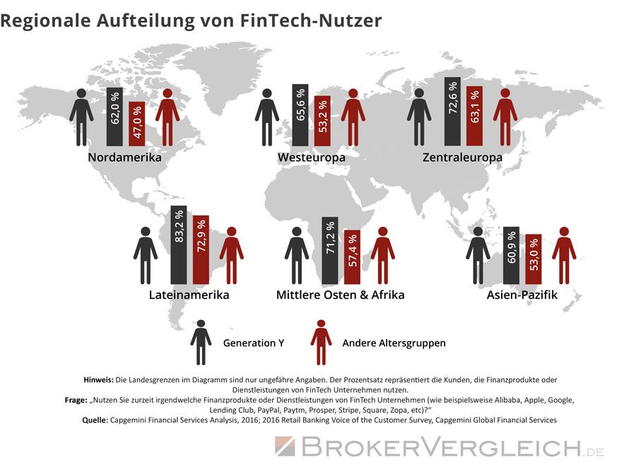 Grafik zur weltweiten Nutzung der Finanzprodukte und Dienstleistungen von Fintech Unternehmen sortiert nach Altersgruppe und Region.