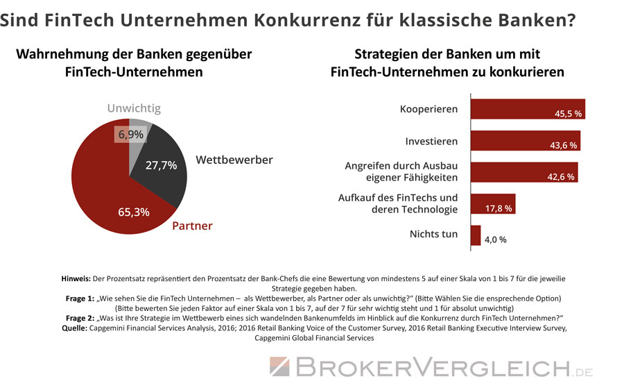 Ob und wie stark Banken die Fintechs als Konkurrenz oder Partner sehen, zeigt diese Grafik. Zudem werden Strategien für ein künftiges Miteinander aufgezeigt.