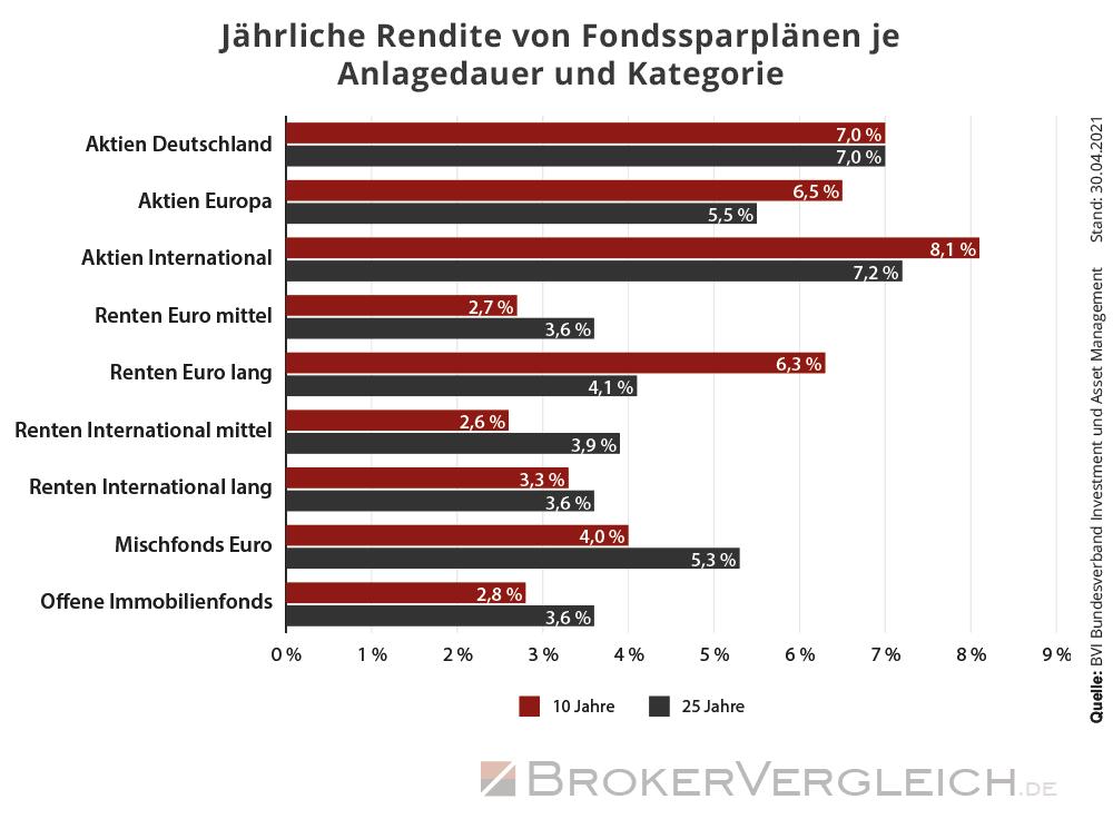 Rendite von Fondssparplänen nach Anlagedauer und Fondskategorie