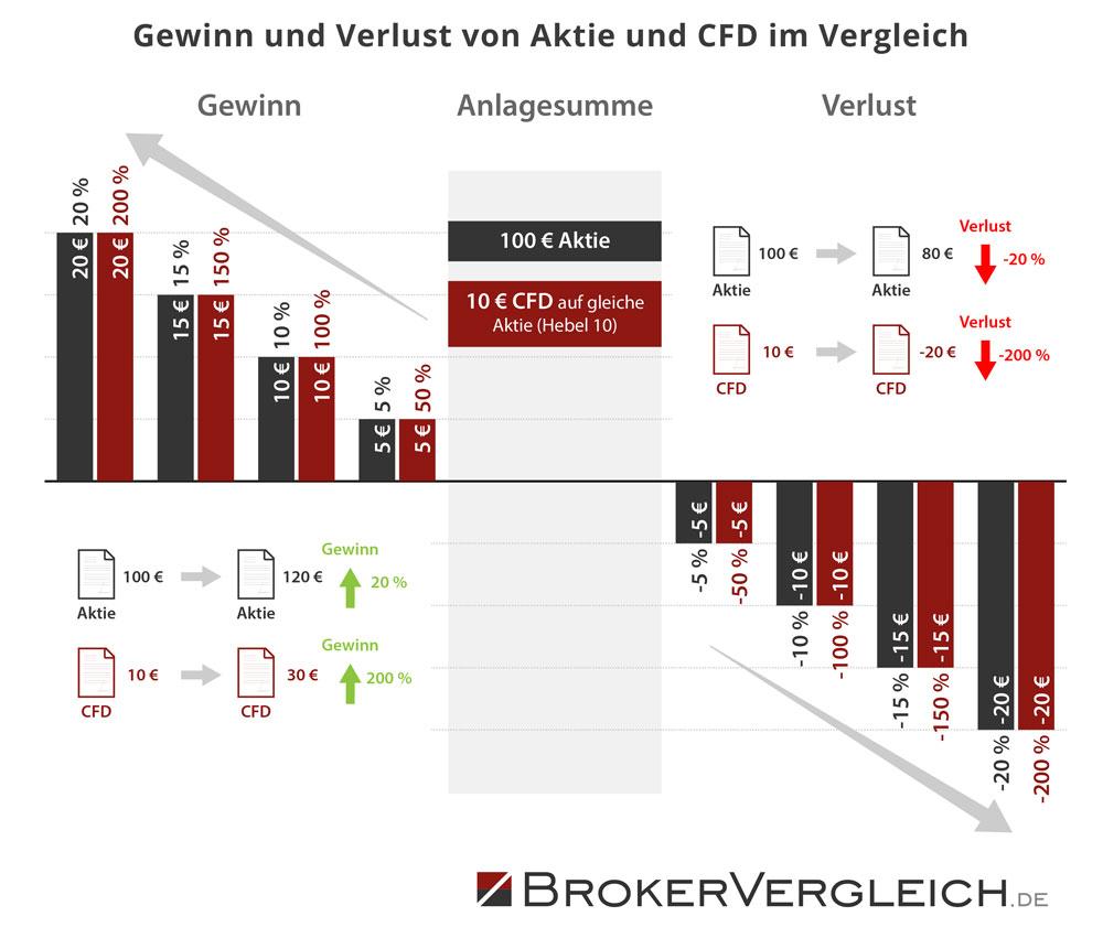 Infografik zur Entwicklung von Gewinn und Verlust bei Aktien und CFDs