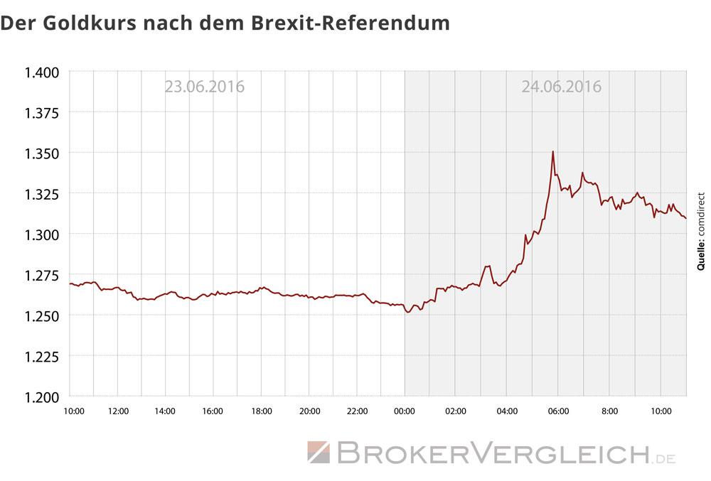 Diese Grafik zeigt den Kurs des Goldes nach dem Brexit-Referendum