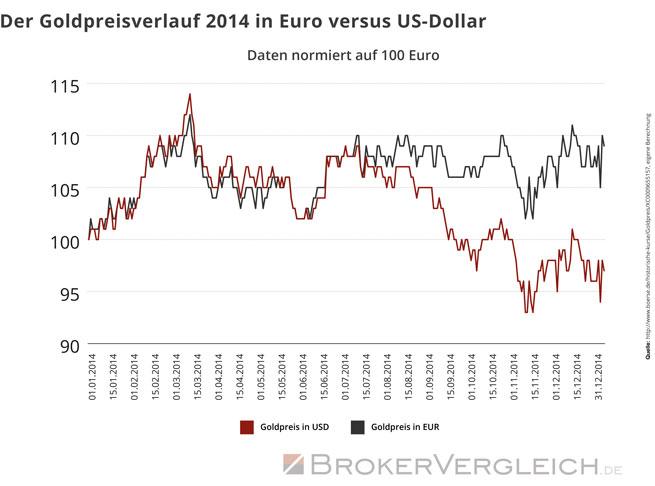 Der Goldpreisverlauf 2014 in Euro versus US-Dollar