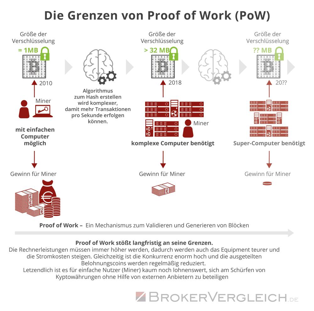 Infografik zu den Grenzen des Proof of Work