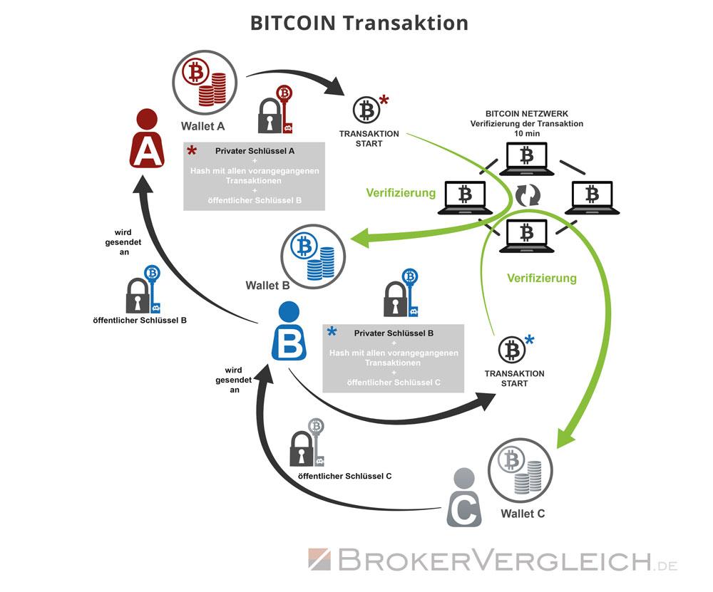 Kryptowährung Broker Vergleich