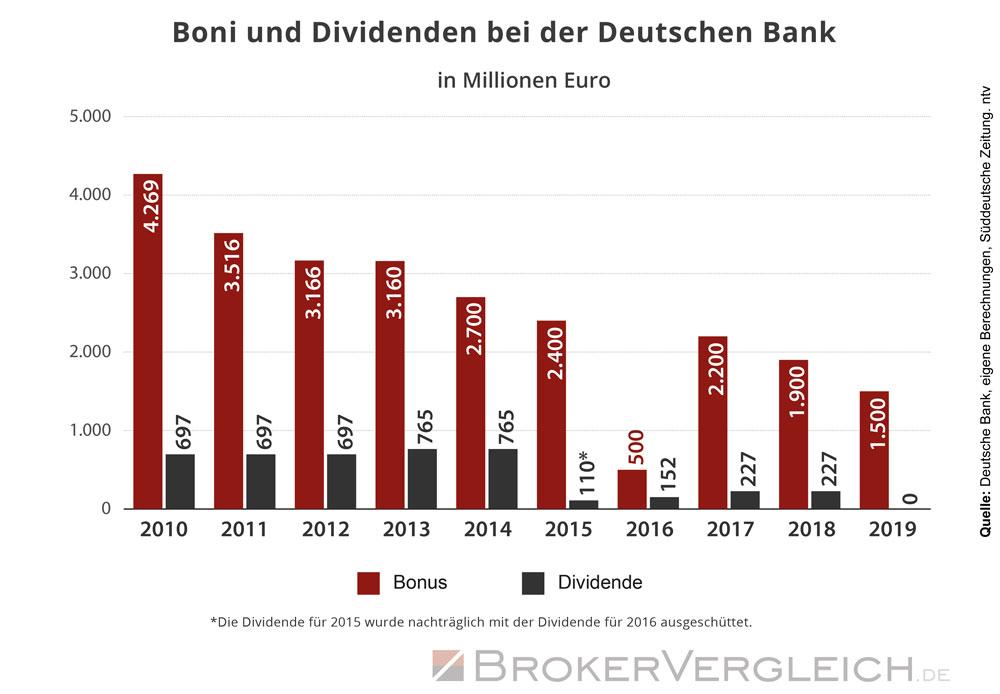 Infografik zum Verhältnis von Boni und Dividenden der Deutschen Bank