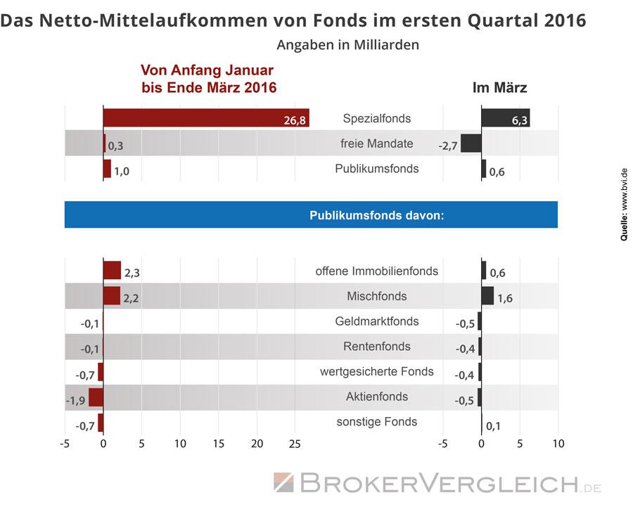 Folgende Grafik zeigt das Netto-Mittelaufkommen von Fonds in Milliarden Euro im ersten Quartel 2016