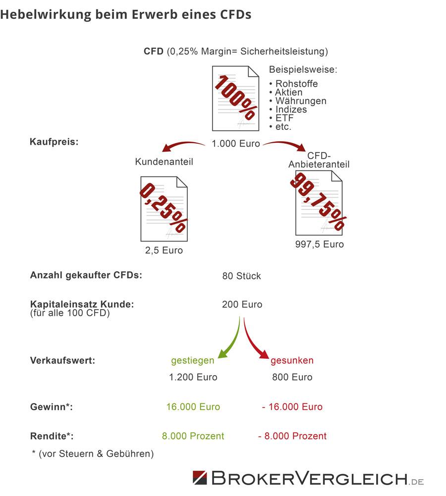infografik-hebelwirkung-cfd