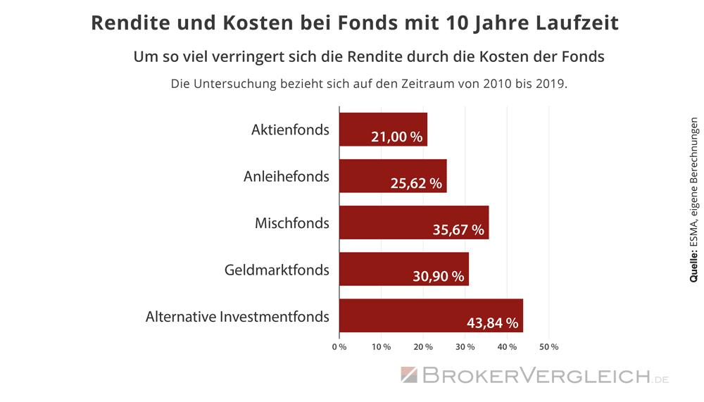 Rendite und Kosten von Fonds über 10 Jahre Laufzeit